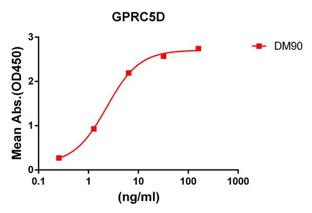 Anti-GPRC5D antibody DM90 Rabbit mAb HDAB0077