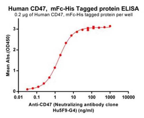 Anti-CD47 magrolimab biosimilar mAb HDBS0001