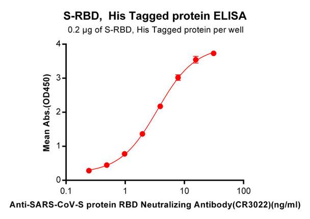 Anti-SARS-CoV CR3022 mAb HDBS0013