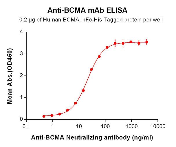 Anti-BCMA mAb HDBS0016