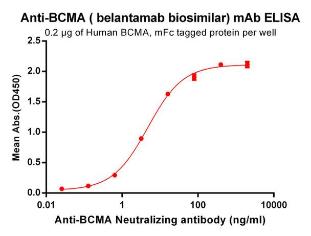 Anti-BCMA belantamab biosimilar mAb HDBS0028