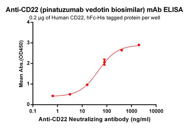 Anti-CD22 pinatuzumab biosimilar mAb HDBS0029