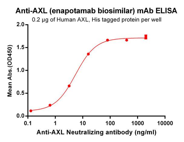 Anti-AXL enapotamab biosimilar mAb HDBS0033