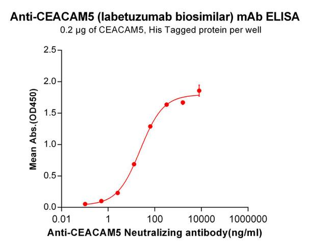 Anti-CEACAM5 labetuzumab biosimilar mAb HDBS0035