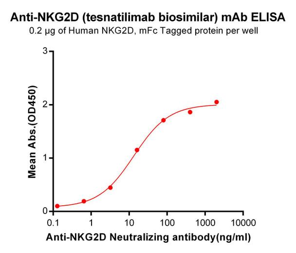 Anti-NKG2D tesnatilimab biosimilar mAb HDBS0039