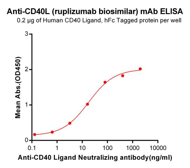 Anti-CD40L ruplizumab biosimilar mAb HDBS0042