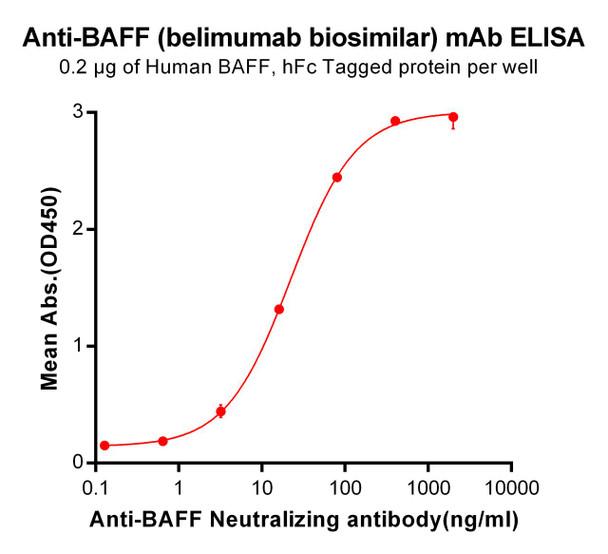 Anti-BAFF belimumab biosimilar mAb HDBS0044