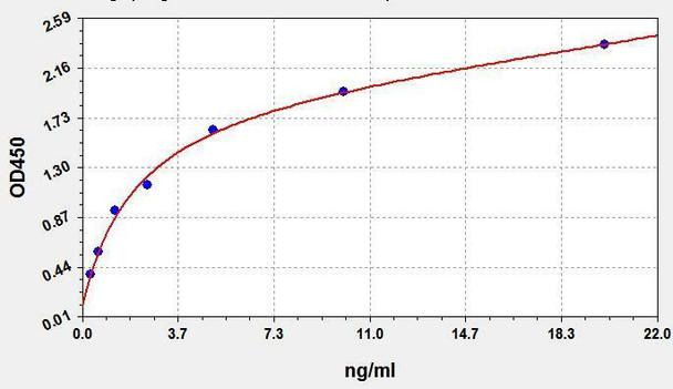 Porcine ELISA Kits Porcine MYL3 Myosin Light Chain 3 ELISA Kit PRFI00244