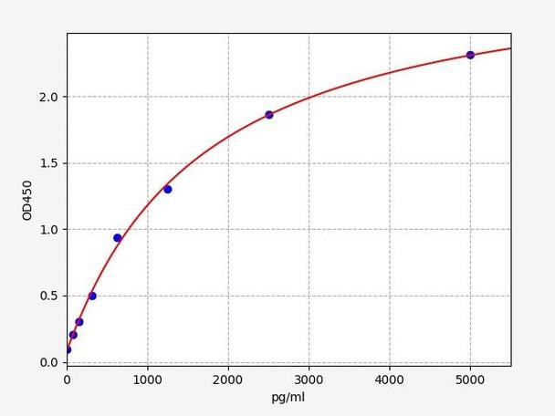 Rat Signaling ELISA Kits 5 Rat RTEL1 Regulator of telomere elongation helicase 1 ELISA Kit RTFI01441