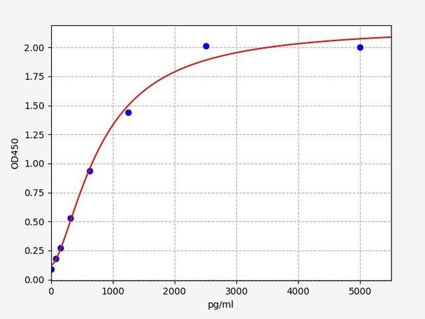 Rat Signaling ELISA Kits 5 Rat Erbb4 Receptor tyrosine-protein kinase erbB-4 ELISA Kit RTFI01446