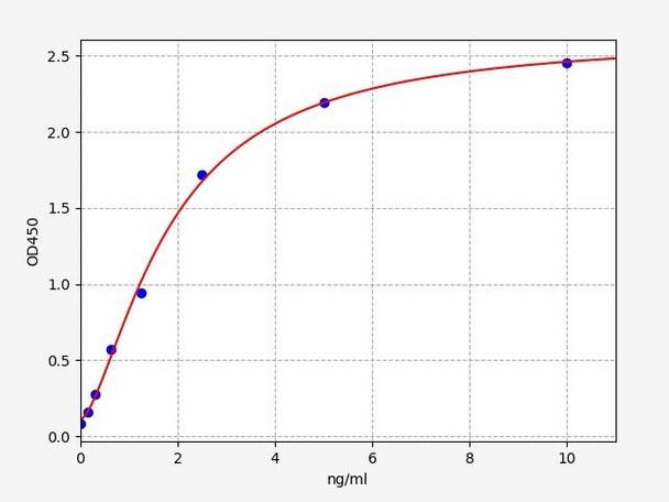 Rat Signaling ELISA Kits 5 Rat CYP21A1 Steroid 21-hydroxylase ELISA Kit RTFI01460