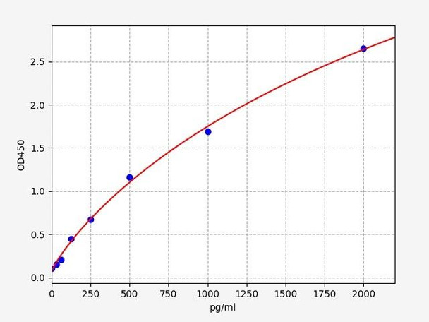 Rat Signaling ELISA Kits 5 Rat REST RE1-Silencing Transcription Factor ELISA Kit RTFI01463