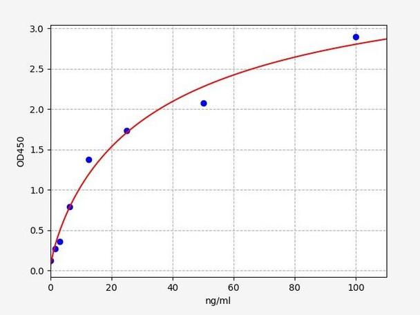 Rat Signaling ELISA Kits 5 Rat Flt3L FMS Like Tyrosine Kinase 3 Ligand ELISA Kit RTFI01476