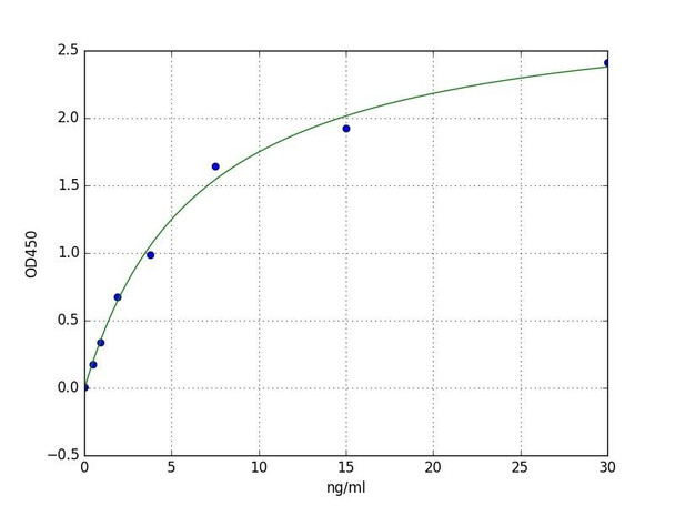 Rat Signaling ELISA Kits 5 Rat COL4 Collagen Type ? ELISA Kit RTFI01478