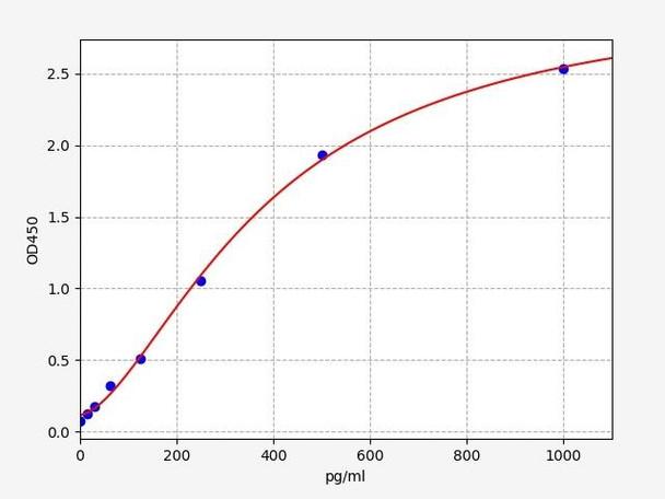 Rat Signaling ELISA Kits 5 Rat REN Renin ELISA Kit RTFI01481