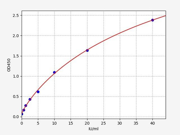 Rat Signaling ELISA Kits 5 Rat CA19-9 CarbohydRate antigen19-9 ELISA Kit RTFI01489