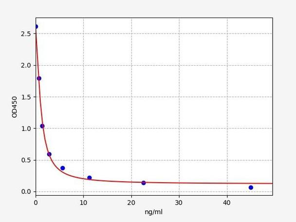 Rat Signaling ELISA Kits 5 Rat T4 Thyroxine ELISA Kit RTFI01493
