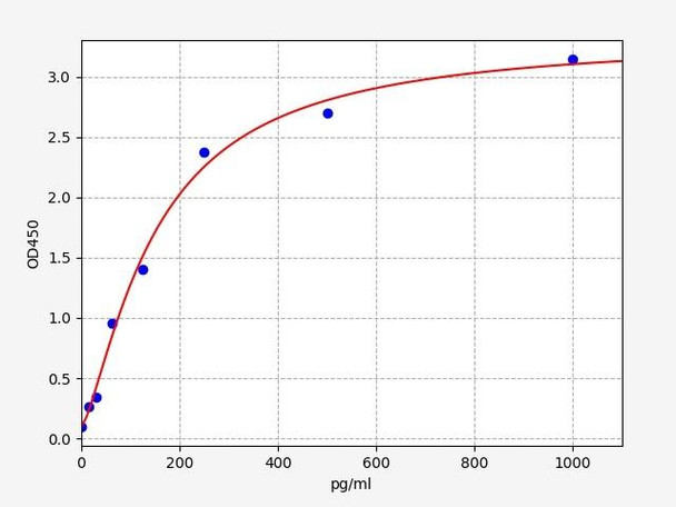 Rat Signaling ELISA Kits 5 Rat CYP11B1 Cytochrome P450 11B1, mitochondrial ELISA Kit RTFI01496