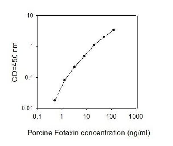 Porcine CCL11 PharmaGenie ELISA Kit SBRS1572