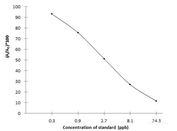 Food Science MQCA 3-methyl quinoxaline-2-carboxylic acidELISA Kit FSES0007