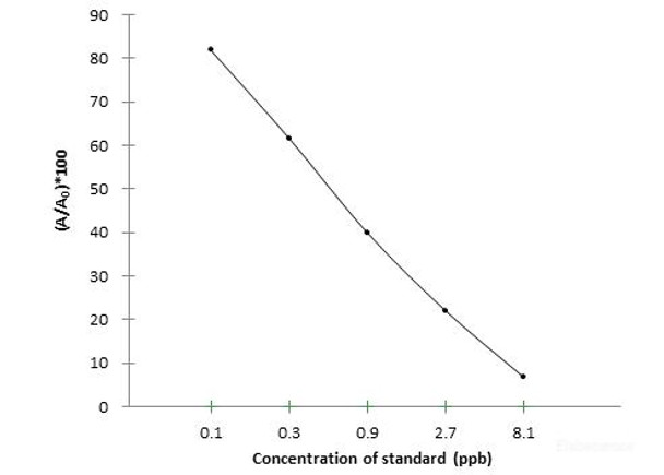 Food Science PHEA Phenylethanolamine A ELISA Kit FSES0012