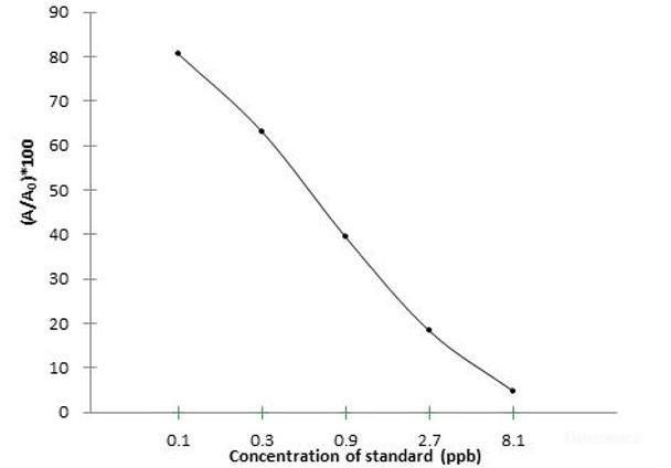 Food Science SMZ Sulfamethoxazole ELISA Kit FSES0016