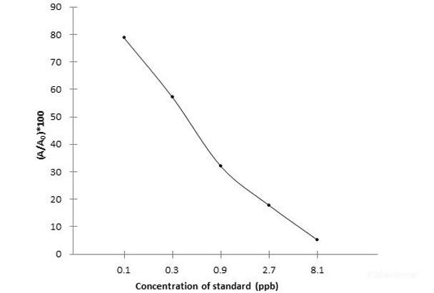 Food Science QCA Quinoxaline-2-carboxylic acid ELISA Kit FSES0058