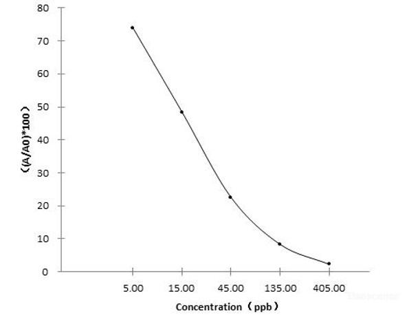 Food Science CM Ceftiofur Metabolite ELISA Kit FSES0064