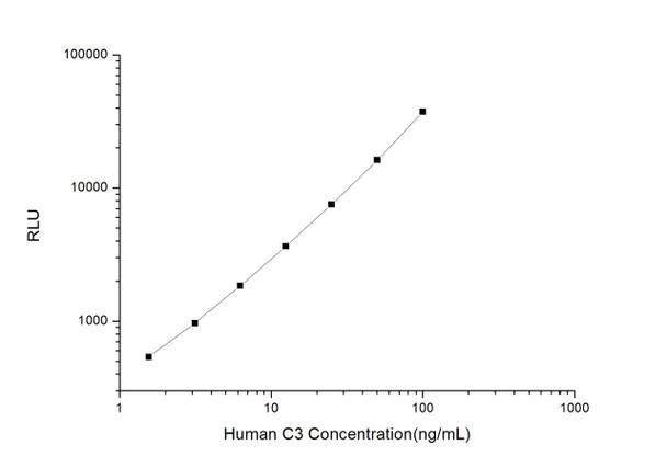 Human Immunology ELISA Kits 1 Human C3 Complement Component 3 CLIA Kit HUES00501