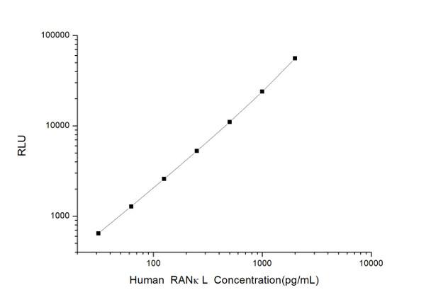 Human Developmental Biology ELISA Kits Human RANkL Receptor Activator of Nuclear Factor Kappa B Ligand CLIA Kit HUES00796