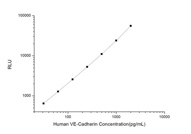Human Cell Biology ELISA Kits 5 Human VE-Cadherin Vascular Endothelial Cadherin CLIA Kit HUES01138