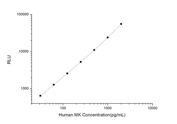 Human Developmental Biology ELISA Kits Human MK Midkine CLIA Kit HUES01193