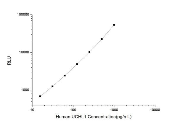 Human Signal Transduction ELISA Kits Human UCHL1 Ubiquitin Carboxyl Terminal Hydrolase L1 CLIA Kit HUES01226