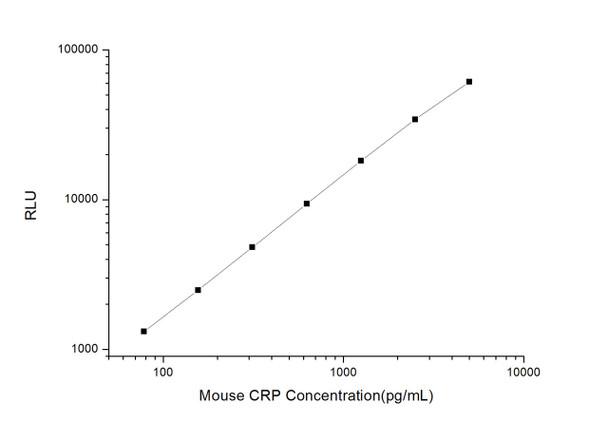 Mouse Immunology ELISA Kits Mouse CRP C-Reactive Protein CLIA Kit MOES00048