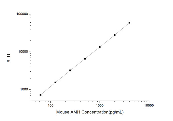 Mouse Developmental Biology ELISA Kits Mouse AMH Anti-Mullerian Hormone CLIA Kit MOES00079