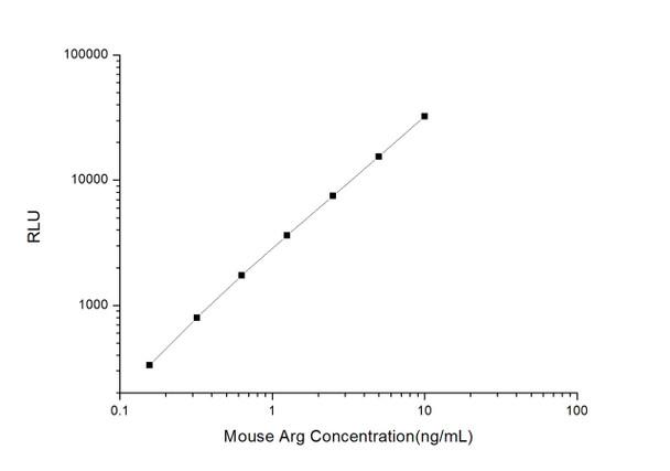 Mouse Immunology ELISA Kits Mouse Arg Arginase CLIA Kit MOES00099