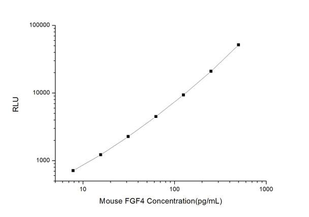 Mouse Developmental Biology ELISA Kits Mouse FGF4 Fibroblast Growth Factor 4 CLIA Kit MOES00109