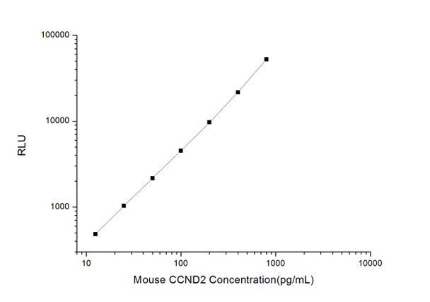 Mouse Cell Cycle ELISA Kits Mouse CCND2 Cyclin-D2 CLIA Kit MOES00213