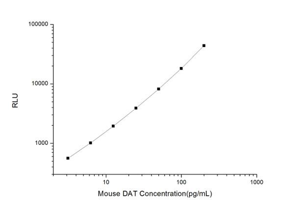 Mouse Neuroscience ELISA Kits Mouse DAT Dopamine Transporter CLIA Kit MOES00230