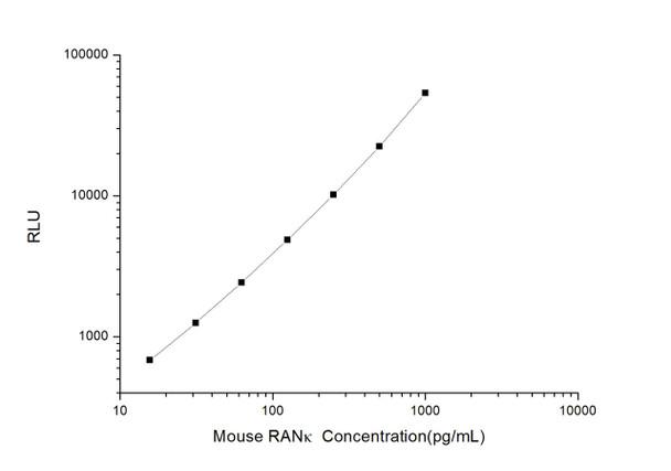 Mouse Developmental Biology ELISA Kits Mouse RANk Receptor Activator of Nuclear Factor Kappa B CLIA Kit MOES00353