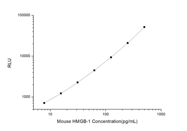 Mouse Immunology ELISA Kits Mouse HMGB-1 High mobility group protein B1 CLIA Kit MOES00369