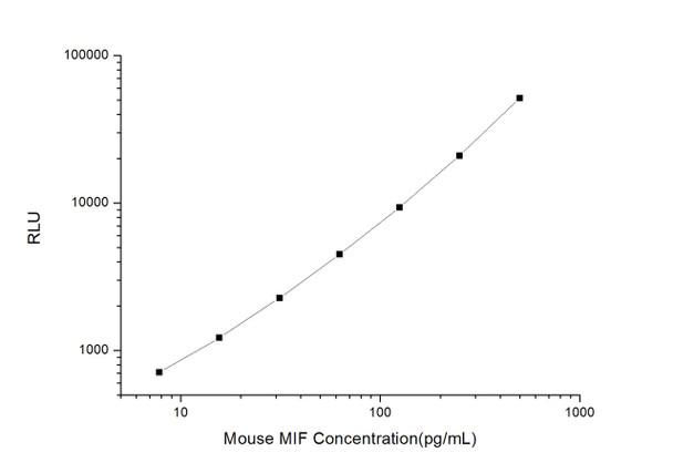 Mouse Immunology ELISA Kits Mouse MIF Macrophage Migration Inhibitory Factor CLIA Kit MOES00431