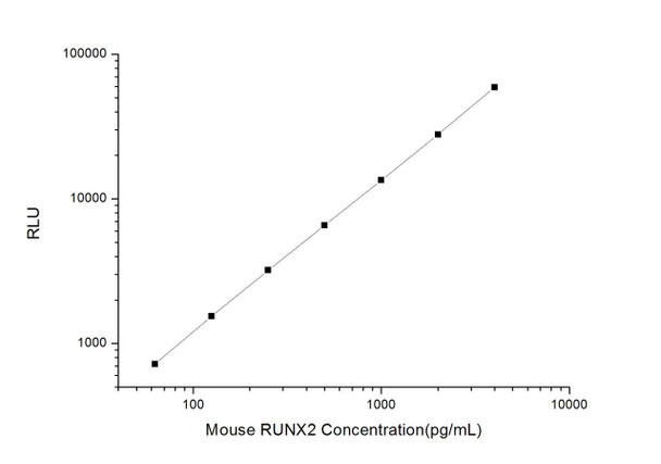 Mouse Developmental Biology ELISA Kits Mouse RUNX2 Runt Related Transcription Factor 2 CLIA Kit MOES00519