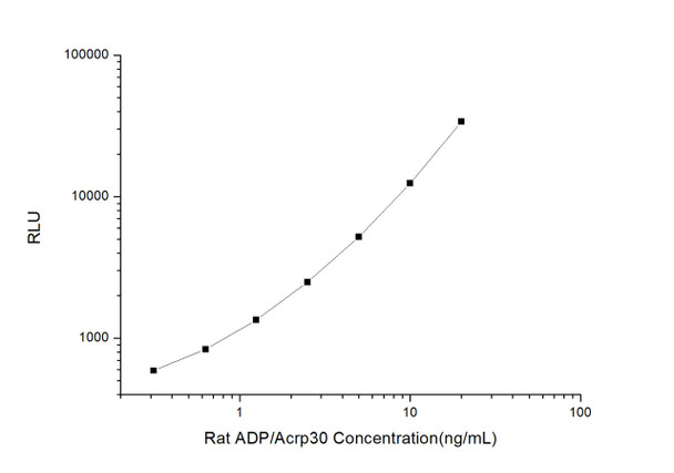 Rat Signaling ELISA Kits 2 Rat ADP/Acrp30 Adiponectin CLIA Kit RTES00177
