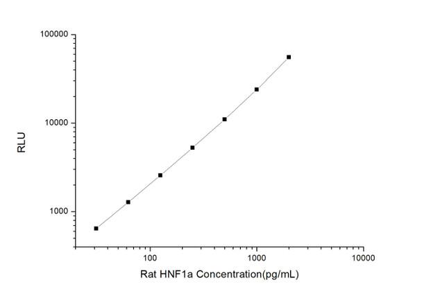 Rat Signaling ELISA Kits 3 Rat HNF1a Hepatocyte Nuclear Factor 1 Alpha CLIA Kit RTES00293