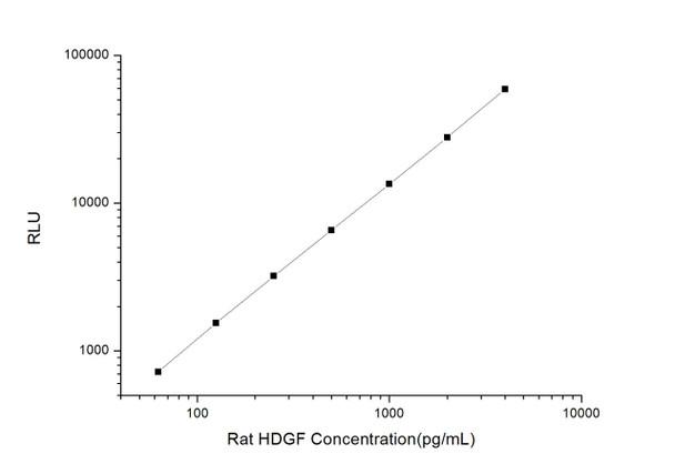 Rat Signaling ELISA Kits 3 Rat HDGF Hepatoma Derived Growth Factor CLIA Kit RTES00294