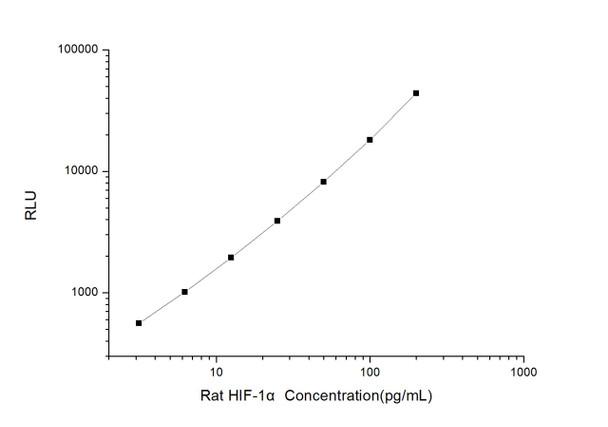 Rat Signaling ELISA Kits 3 Rat HIF-1 alpha Hypoxia Inducible Factor 1 Alpha CLIA Kit RTES00302