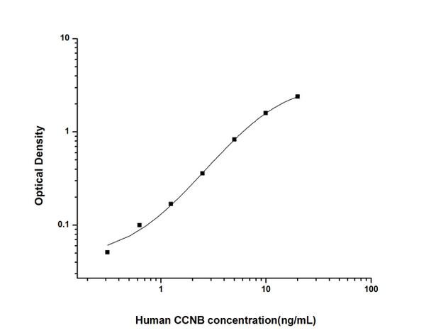 Human Cell Cycle ELISA Kits 1 Human CCNB Cyclin-B ELISA Kit HUES01523