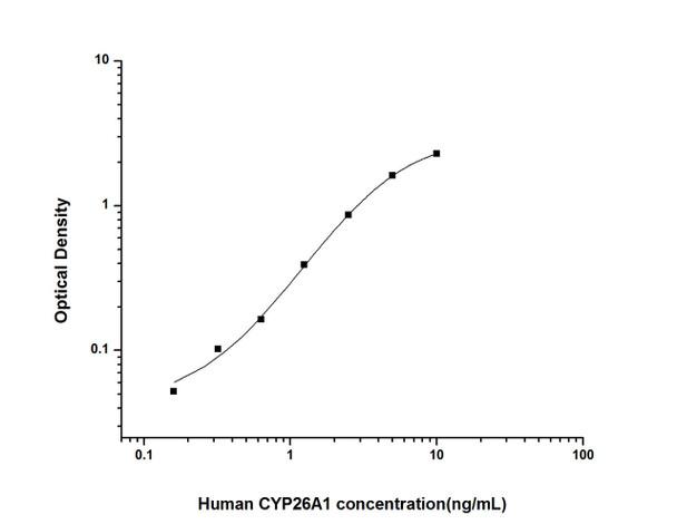 Human Signal Transduction ELISA Kits Human CYP26A1 Cytochrome P450, family 26, subfamily A, polypeptide 1 ELISA Kit HUES01627