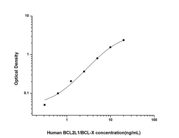 Human Cell Death ELISA Kits Human BCL2L1/BCL-X Bcl-2 Like Protein 1 ELISA Kit HUES01736